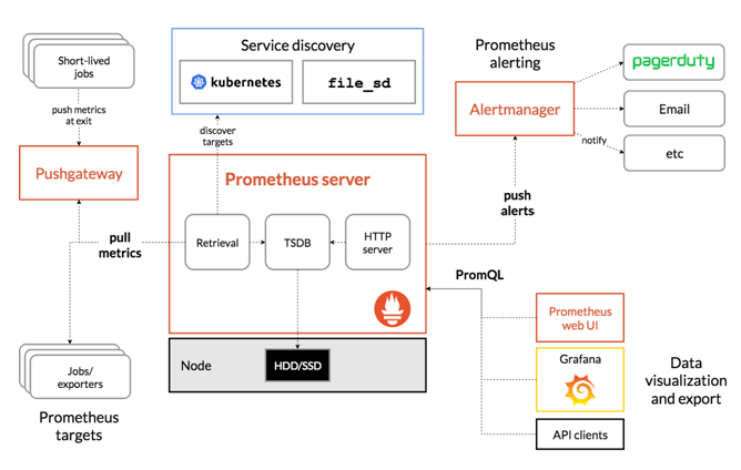 Kubernetes Multicontainer